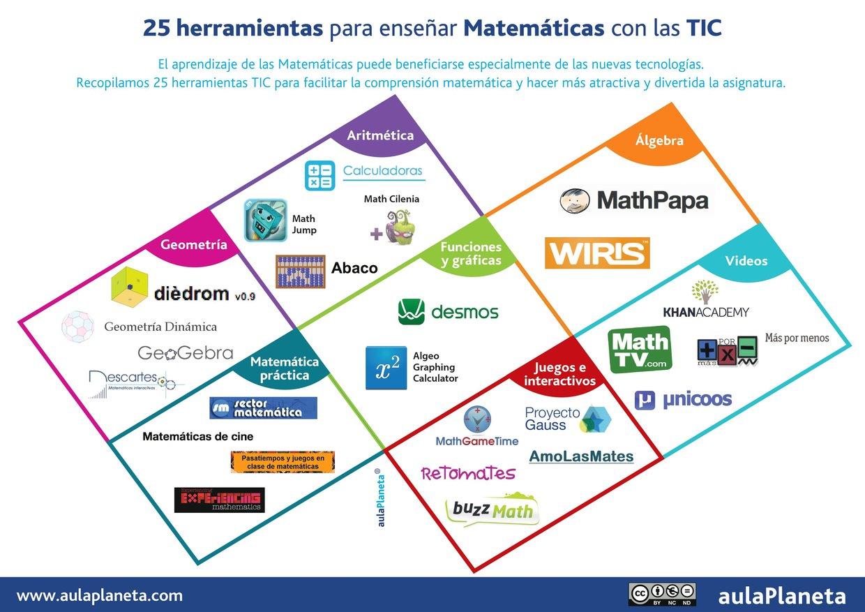 25 herramientas para enseñar Matemáticas con las TIC
