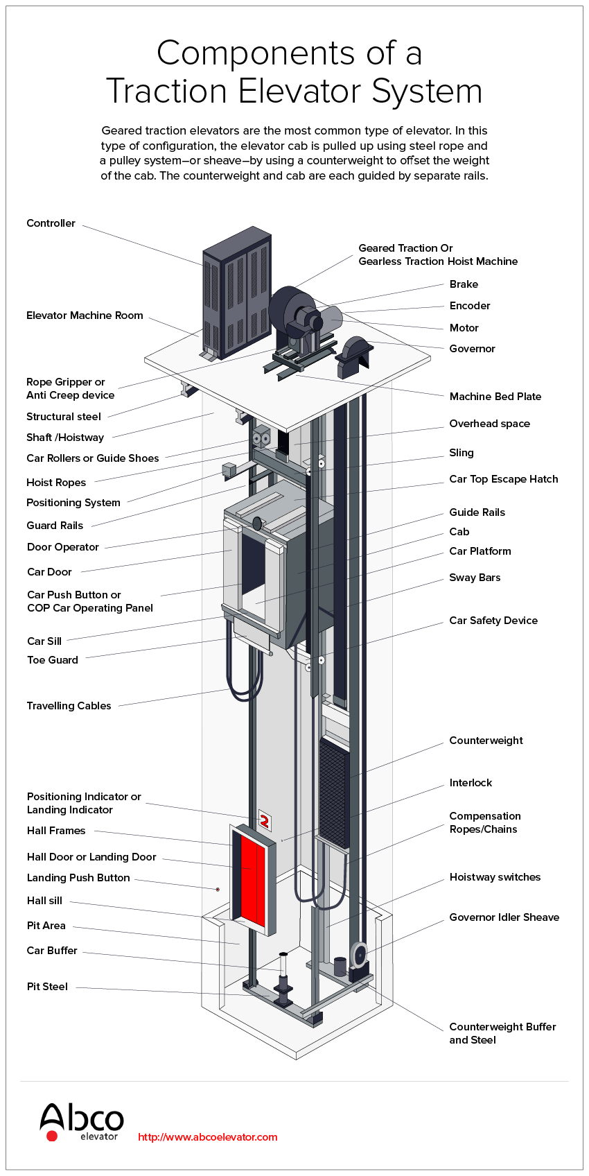 Traction Elevators 101 Abco Elevator