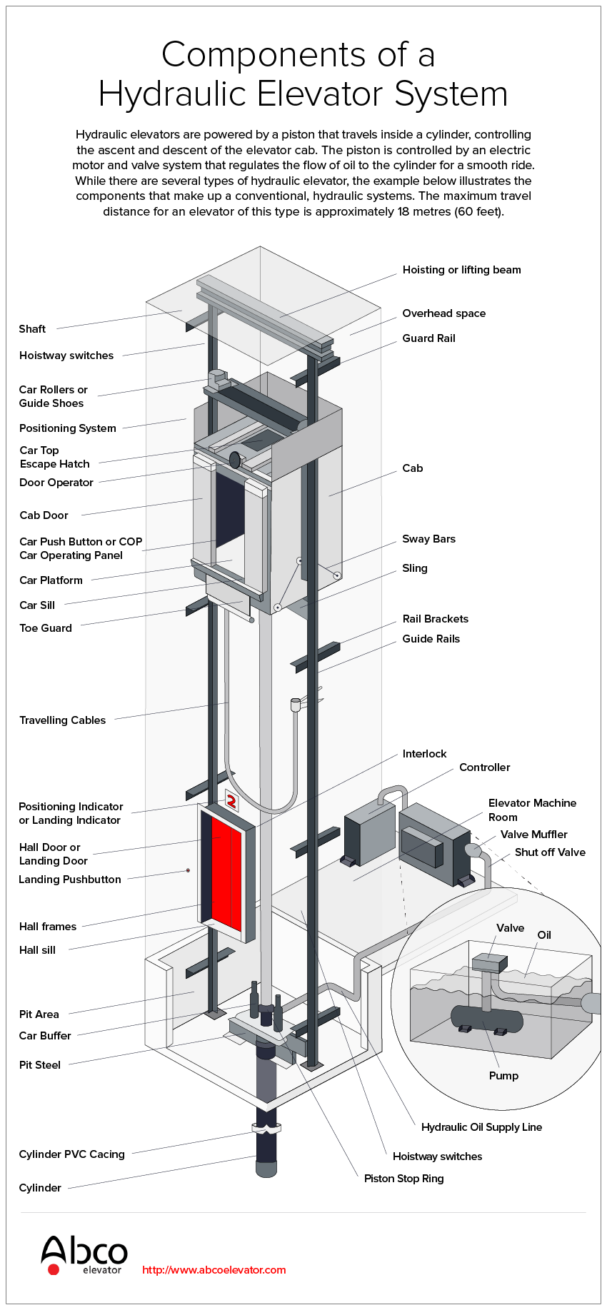 Elevator Components Diagram Electrical Wiring Diagrams Schematic Hydraulic Elevators 101 Abco