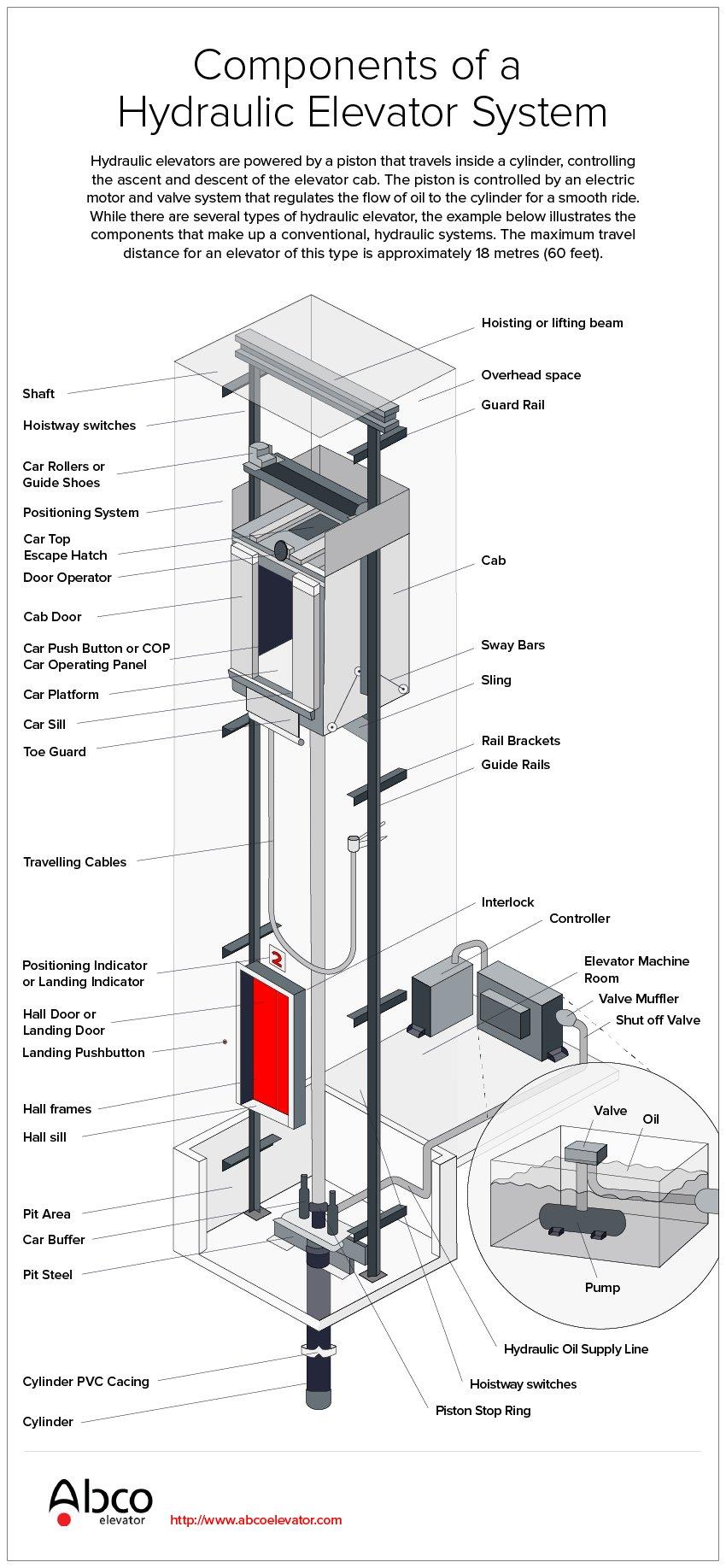 Hydraulic Elevators 101 Abco Elevator