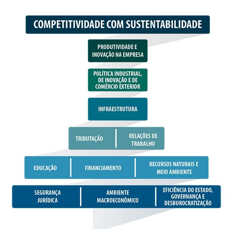 fee1b794e363c Mapa da Indústria 2018-2022  Indústria aponta os caminhos para o  crescimento sustentado - Portal da Indústria