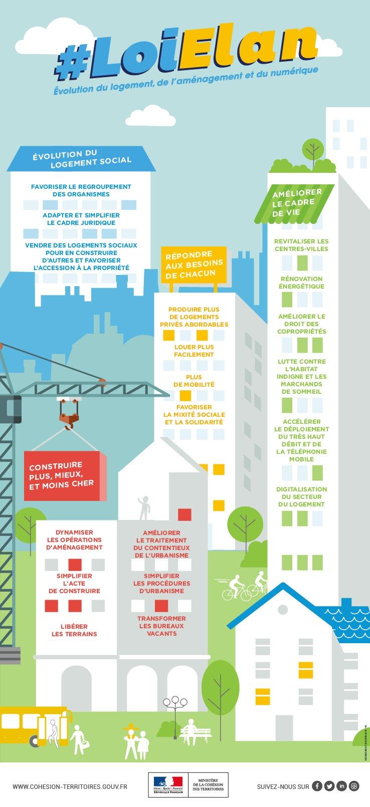infographie Loi Elan