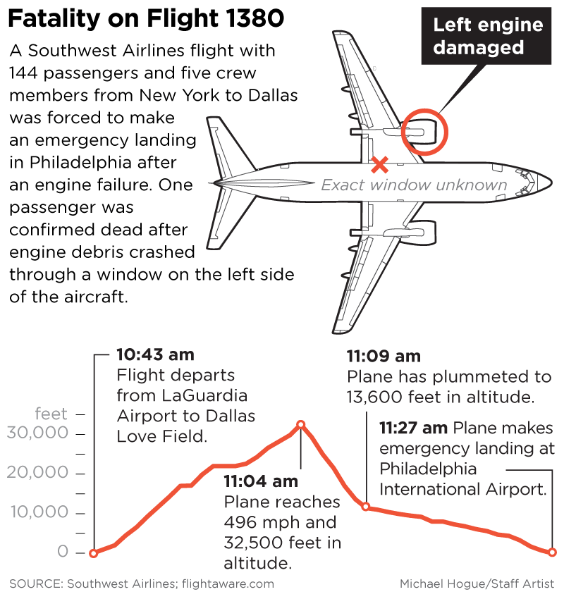 One dead in Dallas-bound Southwest flight that made emergency landing after  engine failure  0816a4246