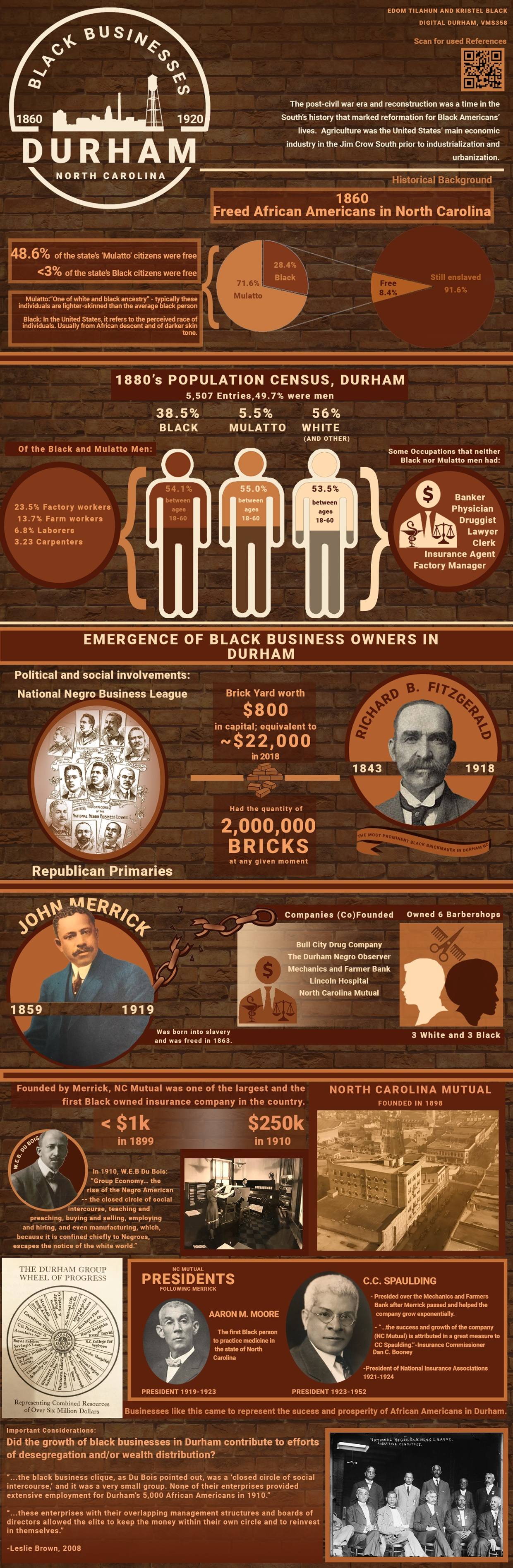 Emergence of Black Businesses in Durham, NC (1860-1920)