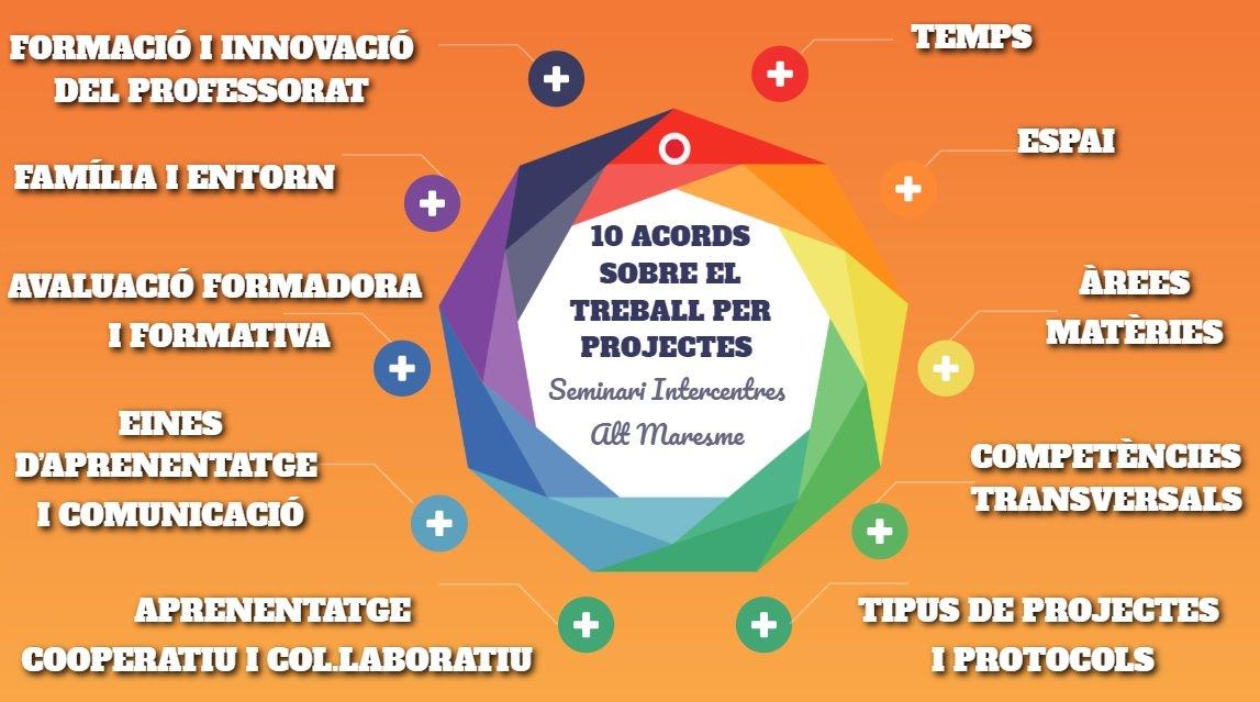 10 acords sobre el treball per projectes