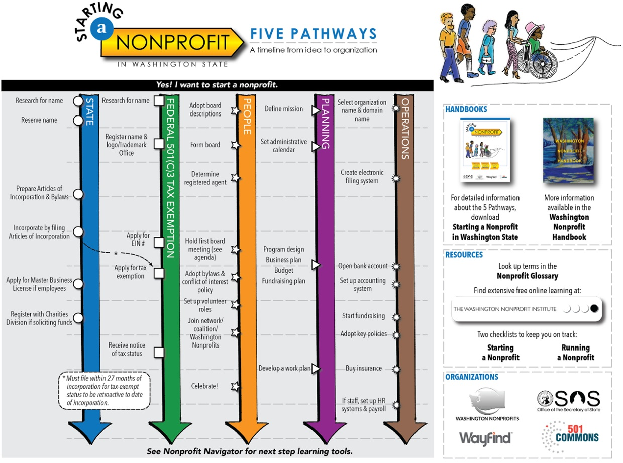 The 5 Pathways to Starting a Nonprofit in Washington State
