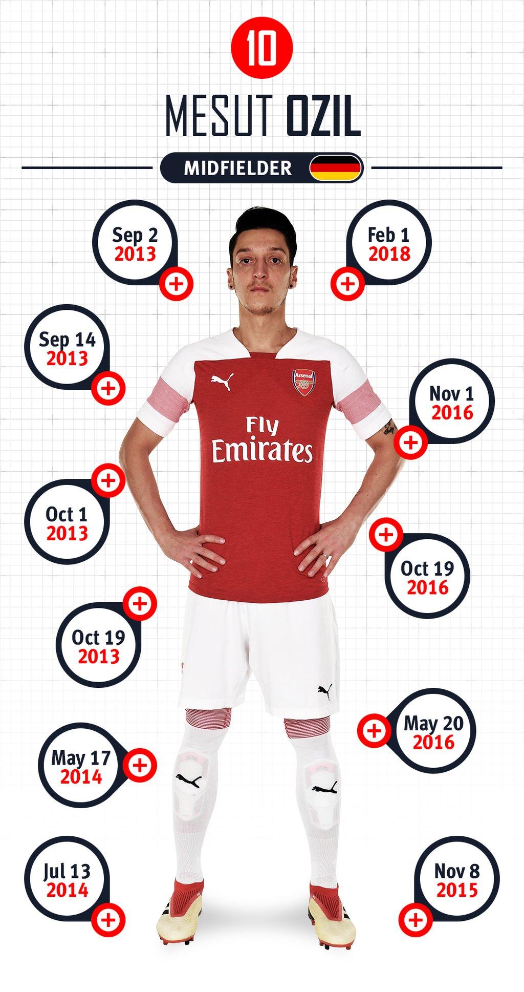 Mesut Ozil | Players | First Team | Arsenal.com