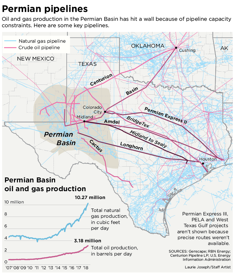 Planned Permian Basin pipeline will carry out 1 million