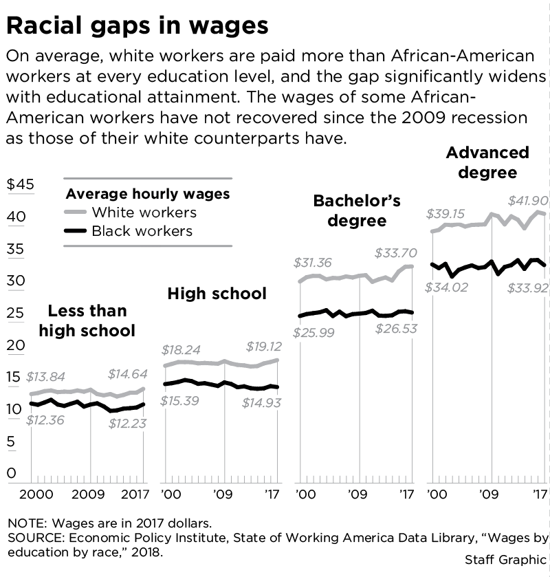 inequalities still facing african americans today However, women still receive an average of 77 cents to every dollar earned by  men, and stories of income inequality are unfortunately all too.