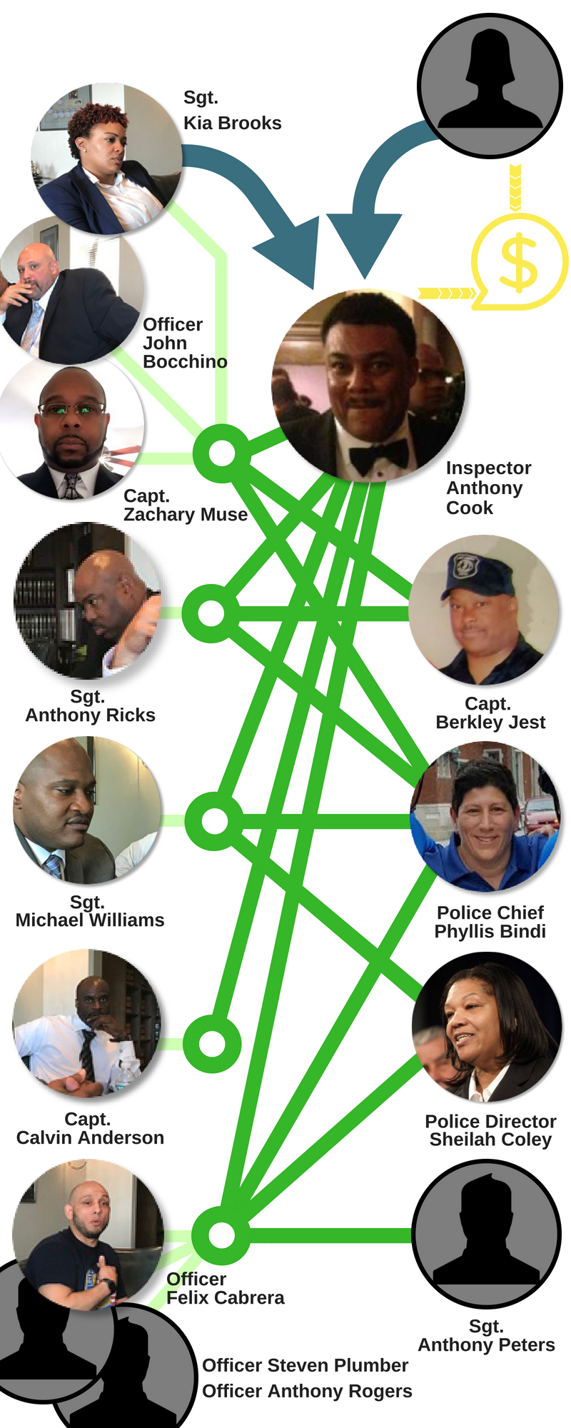 Kia Brooks says now-Inspector Anthony Cook sexually assau...