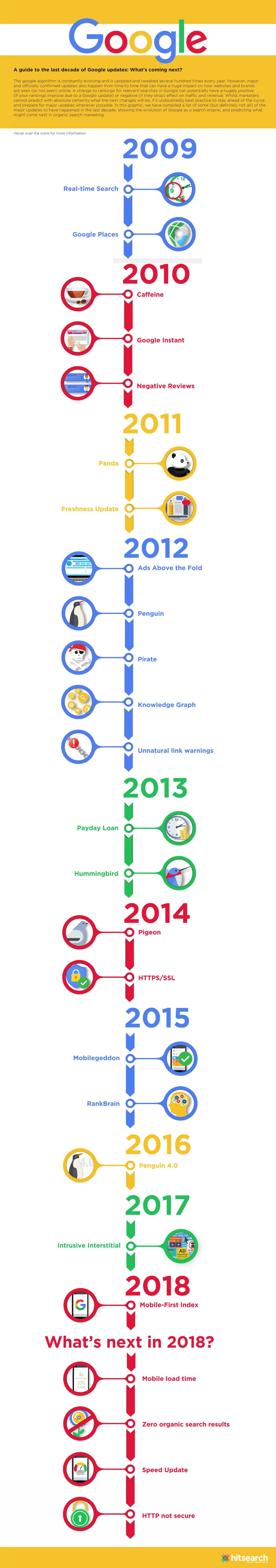 Hit Search Google Timeline