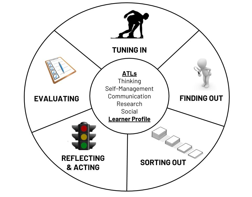 Inquiry Cycle - Organise & analyse students' data
