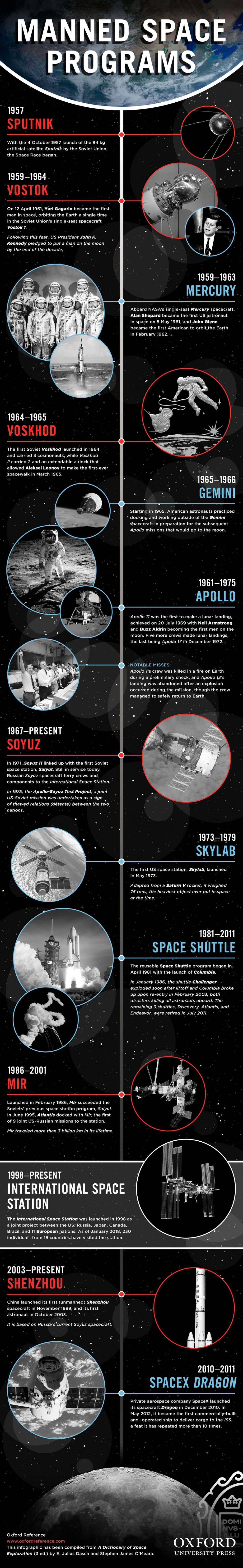 The history of manned space flight [infographic]