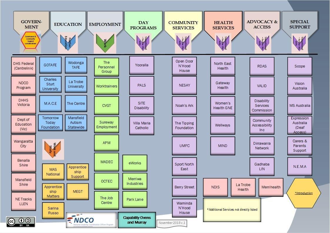 Capability Ovens and Murray services map Nov 2018 v1