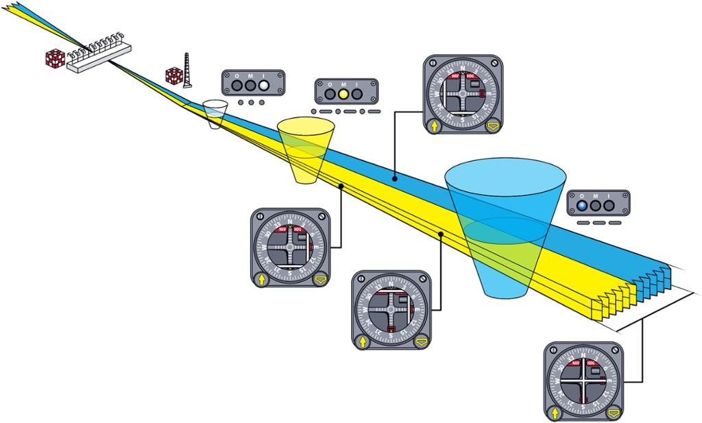How an Instrument Landing System Works