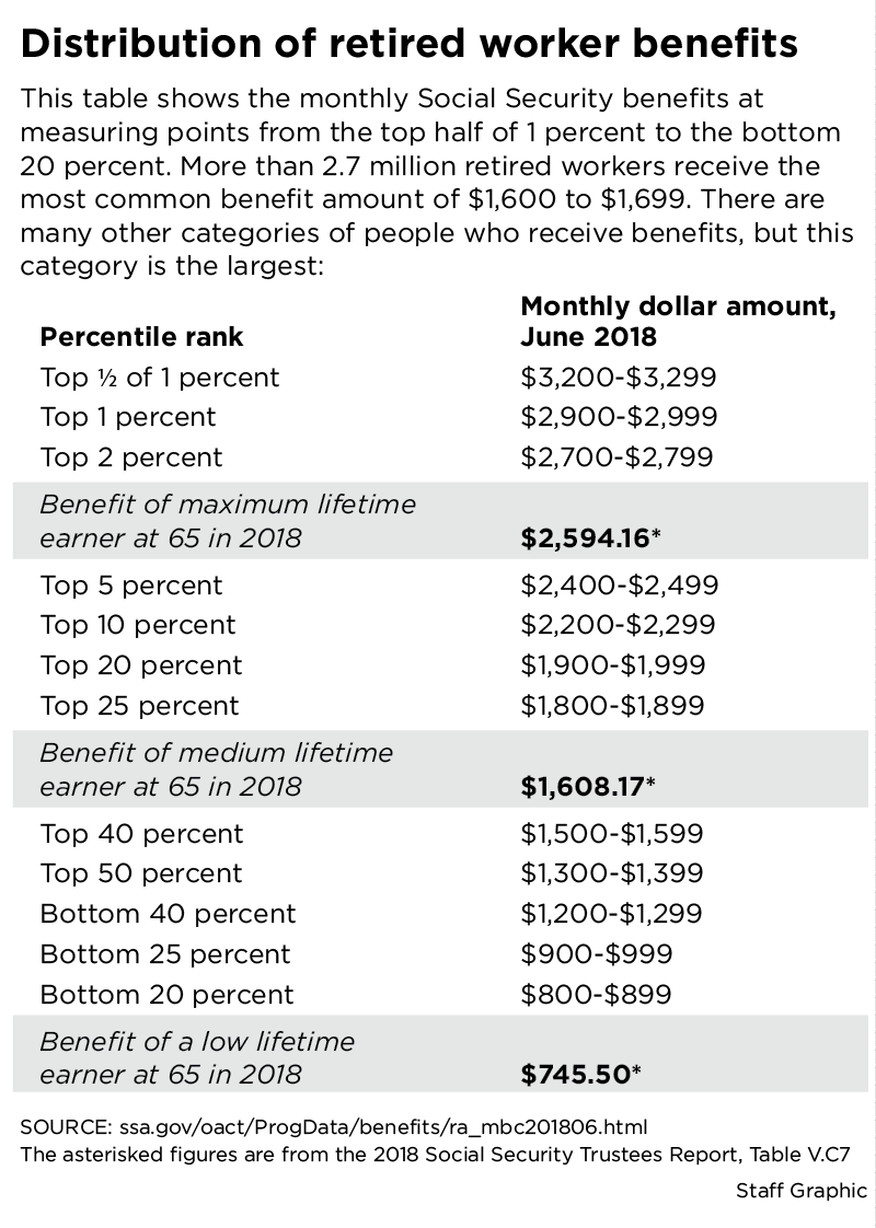 Scott Burns: How does your Social Security stack up?