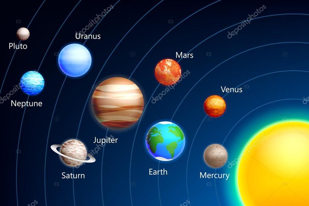 Il Sistema Solare classe 5^B Vittorino da Feltre.