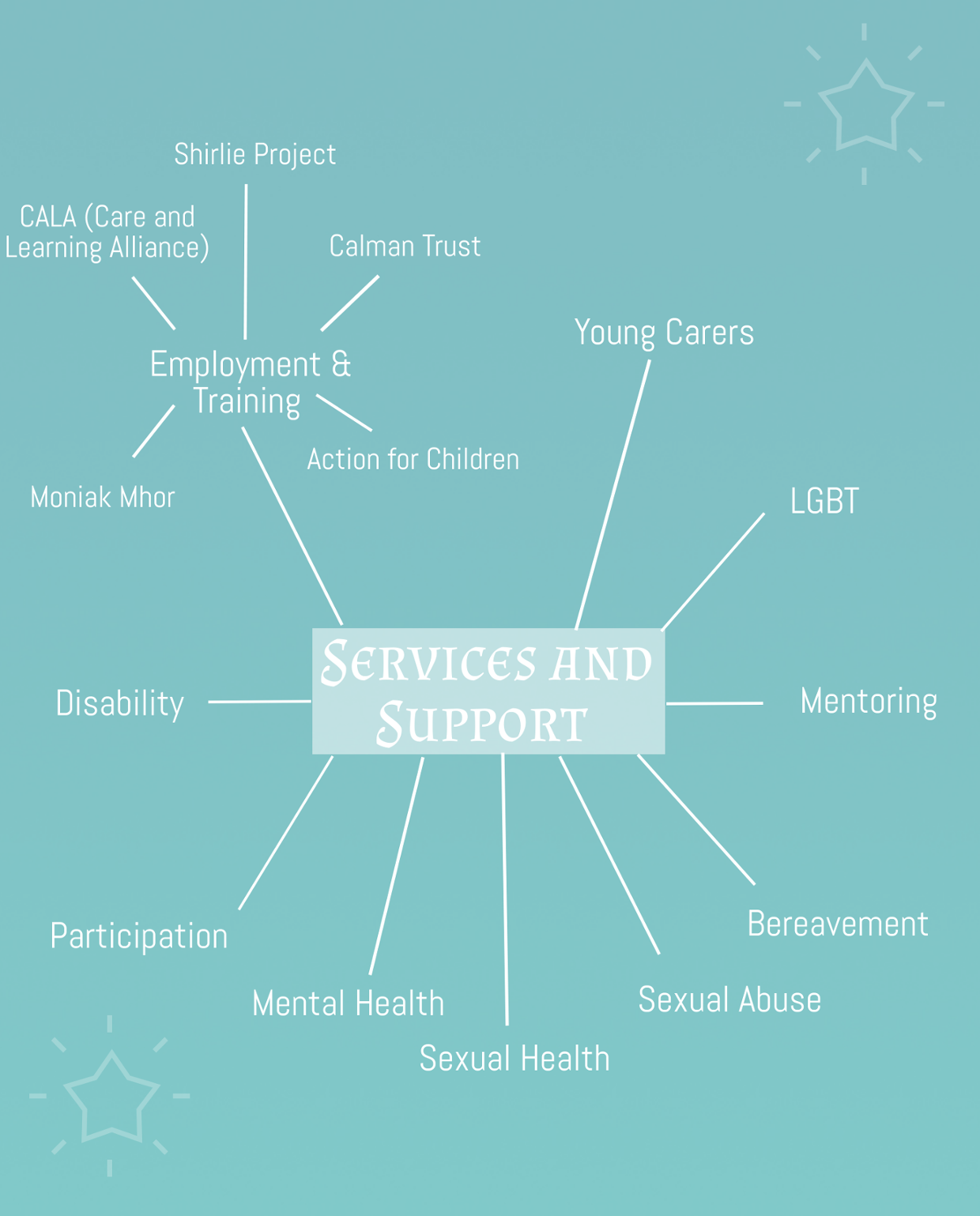 Services and Support - Inverness