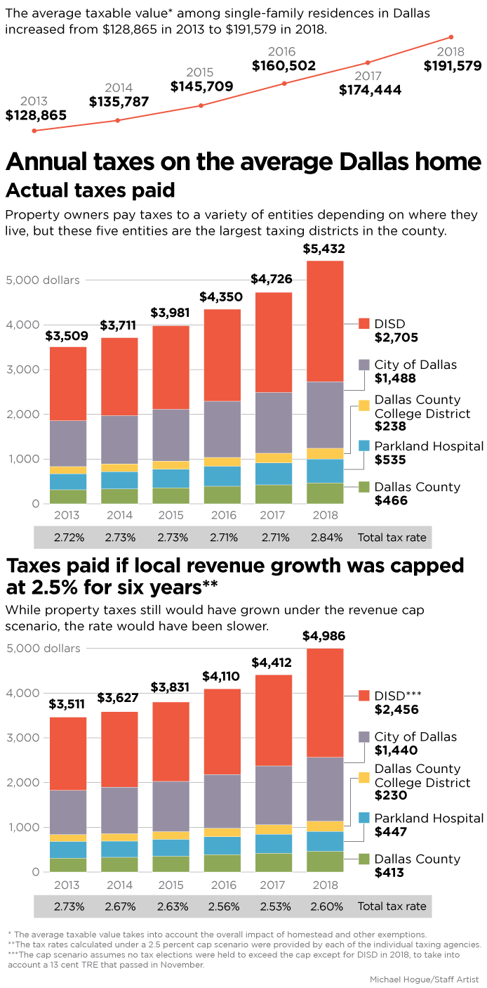 Want lower property taxes? Here's how your bill could change