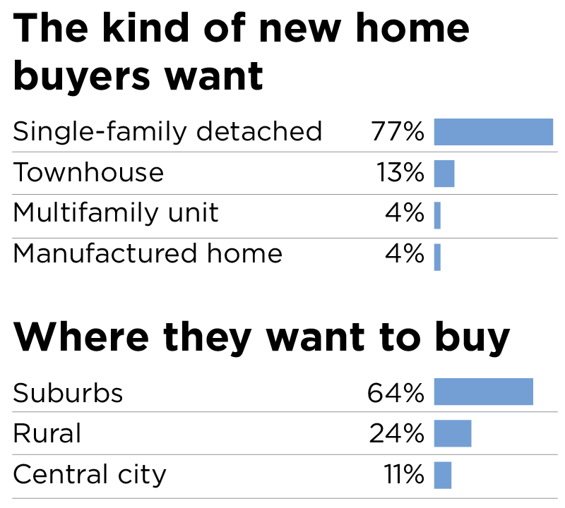 U.S. new home tastes are changing