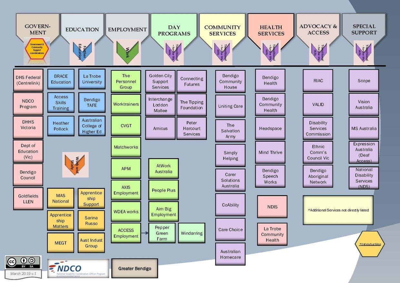Greater Bendigo Transition Service Map