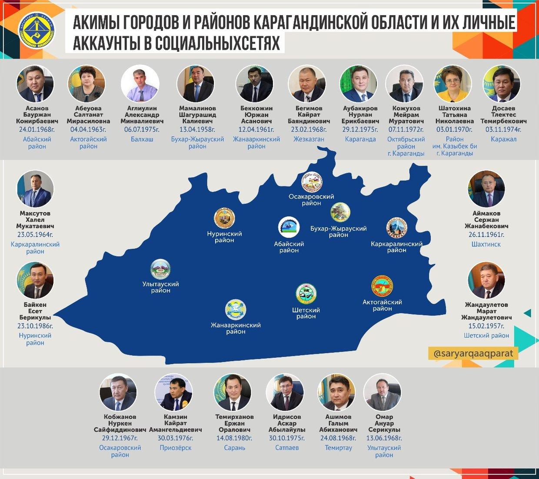 Все аккаунты акимов городов и районов Карагандинской области