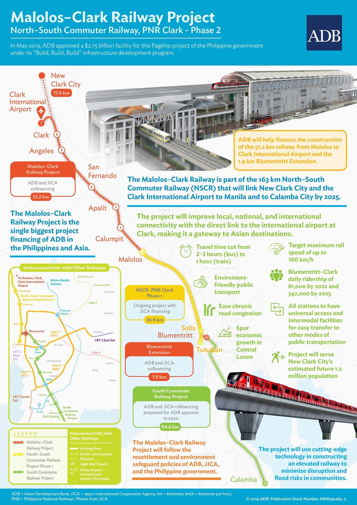 Malolos–Clark Railway Project