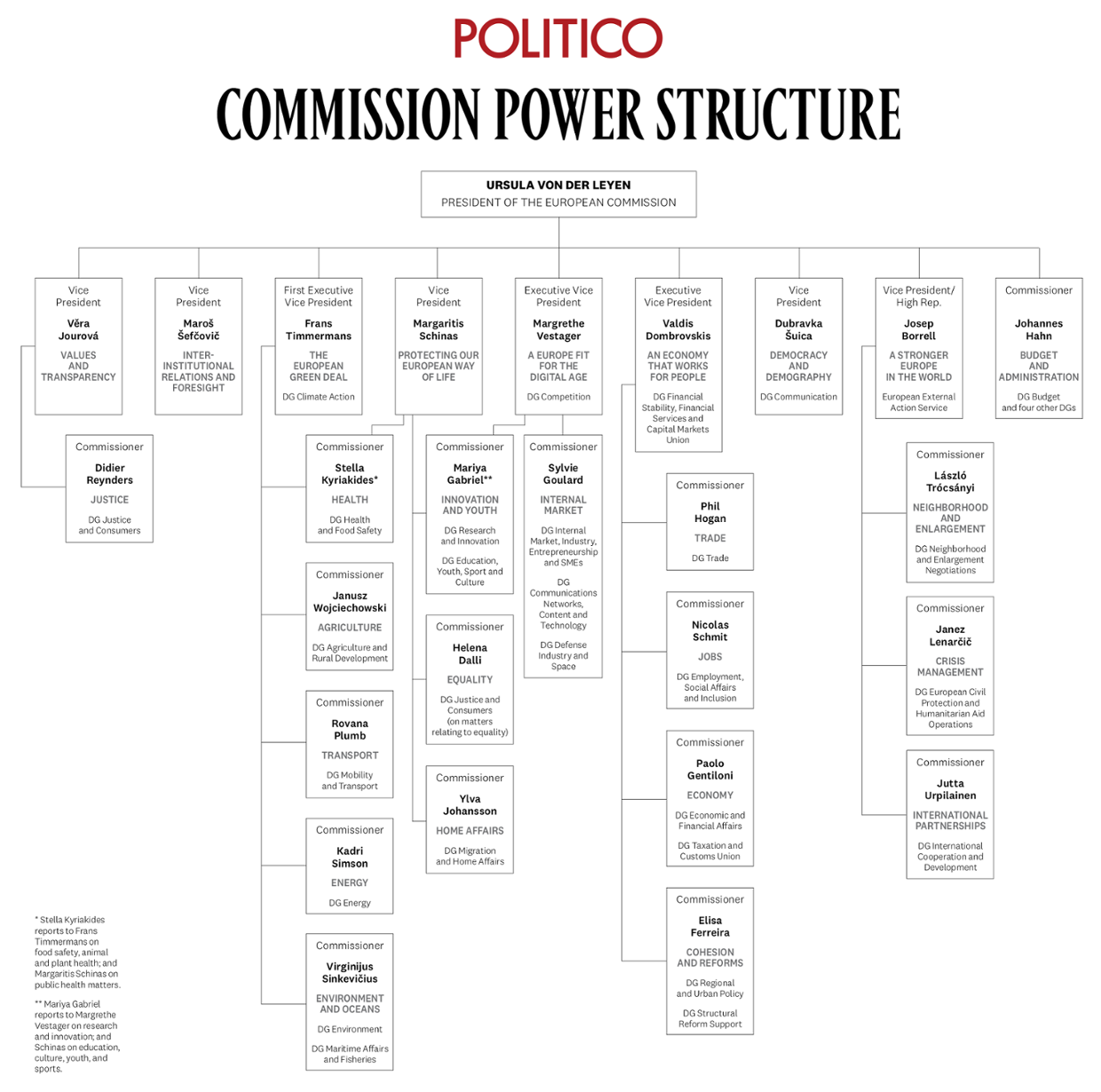 Commission Power Structure