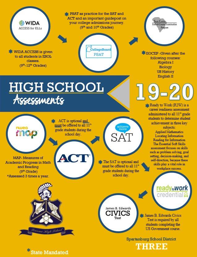 High School Assessment Guide