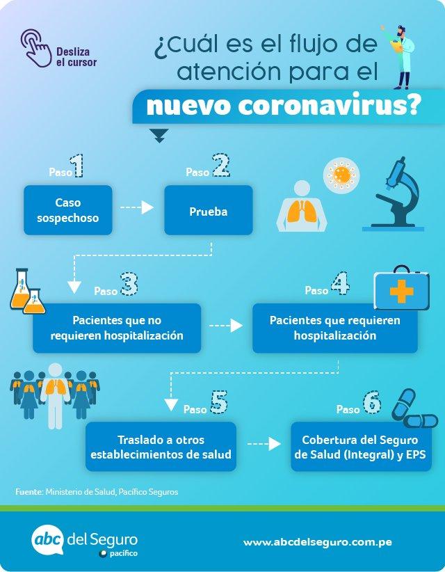Flujo-de-atención-coronavirus (1)
