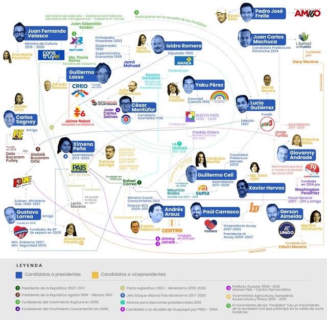Mapa candidatos - Elecciones 2021
