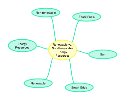 Renewable Vs Non Renewable Energy Resources