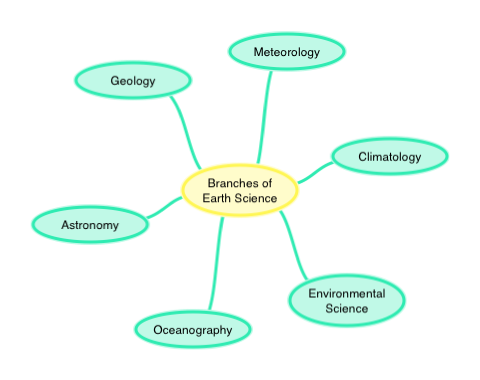 Worksheet Branches Of Science Worksheet branches of earth science concept map ck 12 edittouchshare