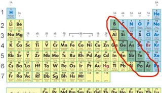 Periodic table of elements thinglink metalloids are the elements that separate metals to the left from non metals to the right metalloids form a staircase on the periodic table urtaz Gallery
