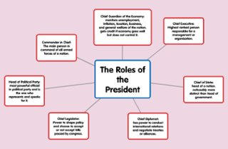 Worksheets Roles Of The President Worksheet collection of roles the president worksheet sharebrowse gozoneguide
