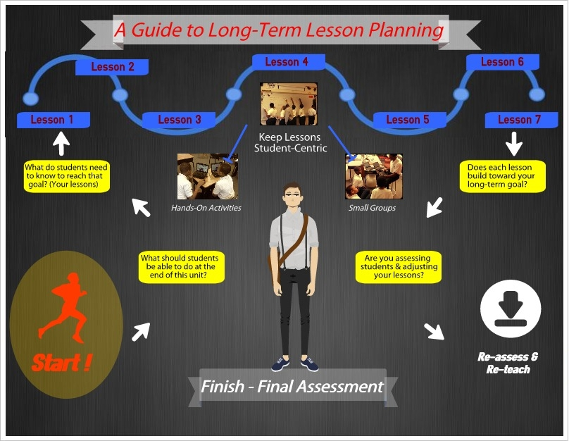 Lesson Planning Guide with Built In Lesson