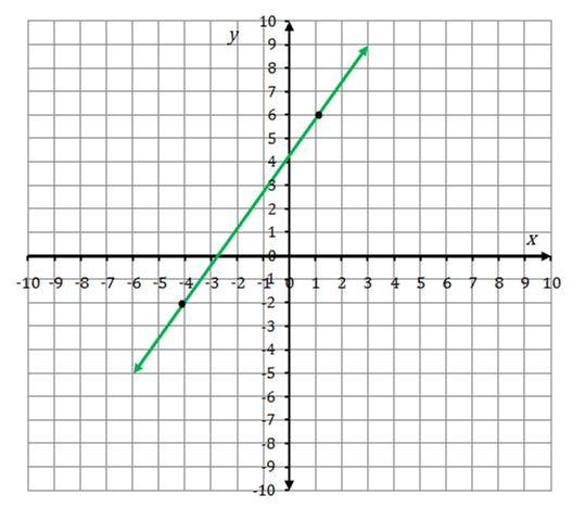 how to draw a line with given slope in excel