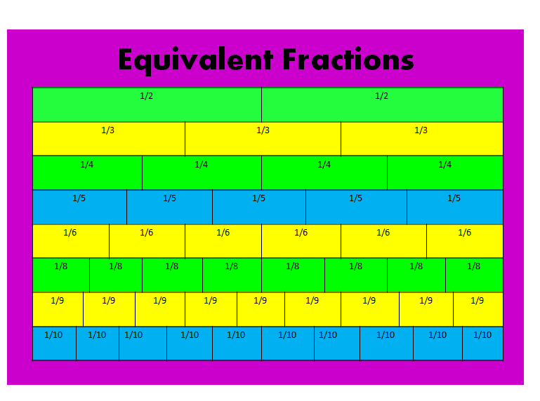 What is an Equivalent Fraction? - ThingLink