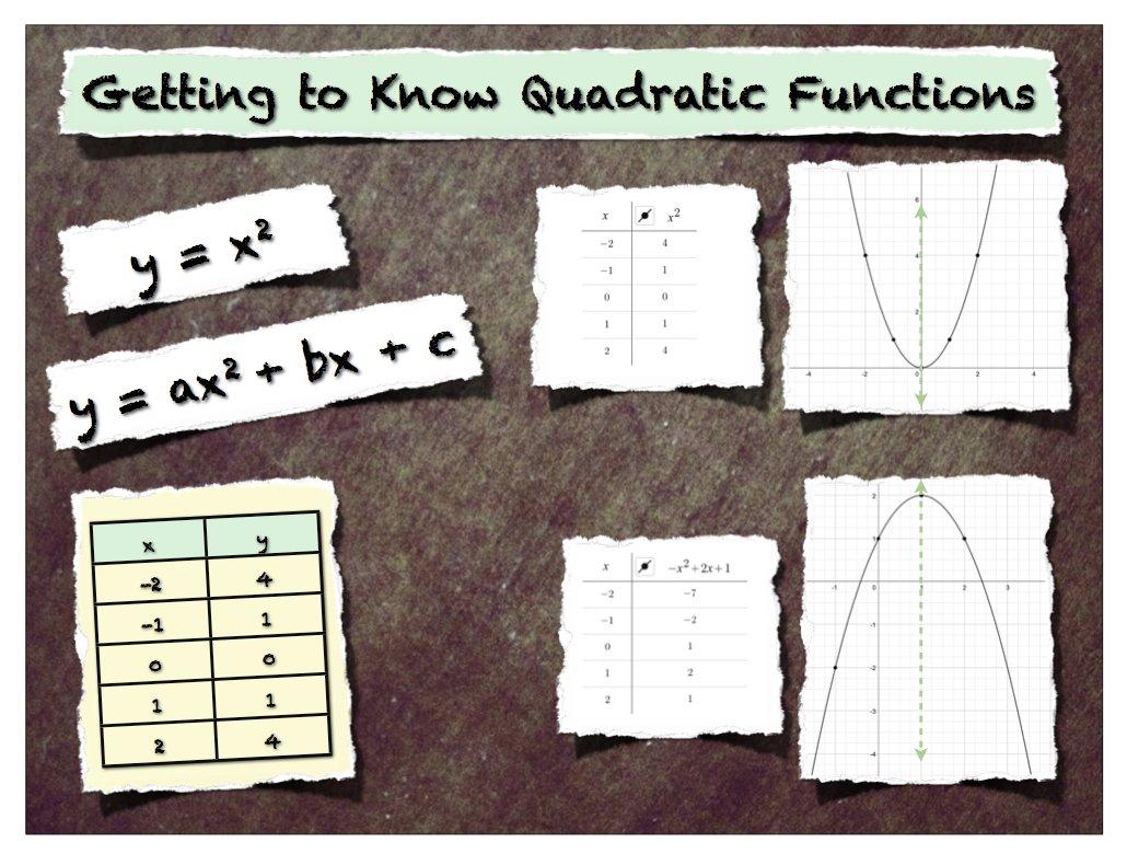 Quadratic Functions Hello