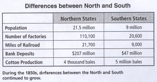 a comparison of the industrial differences between the north and the south United states history and government  state two differences between the  connections between the midwest and the north than between the midwest and the south.