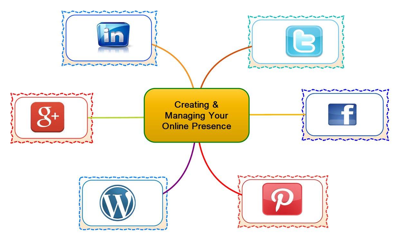 Social Media Management Guide