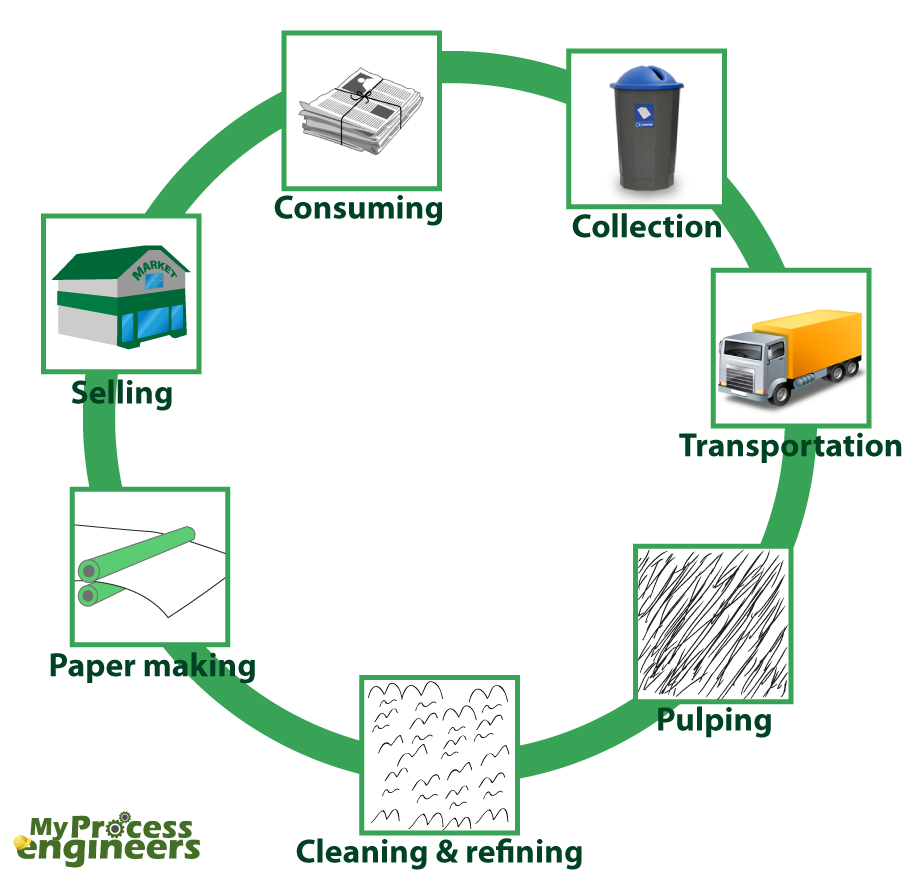 paper recycling terminology Use of terms related to material recycling in paper board industry is in chaos generally accepted, uniform definitions of terms are missing material recycling rate.