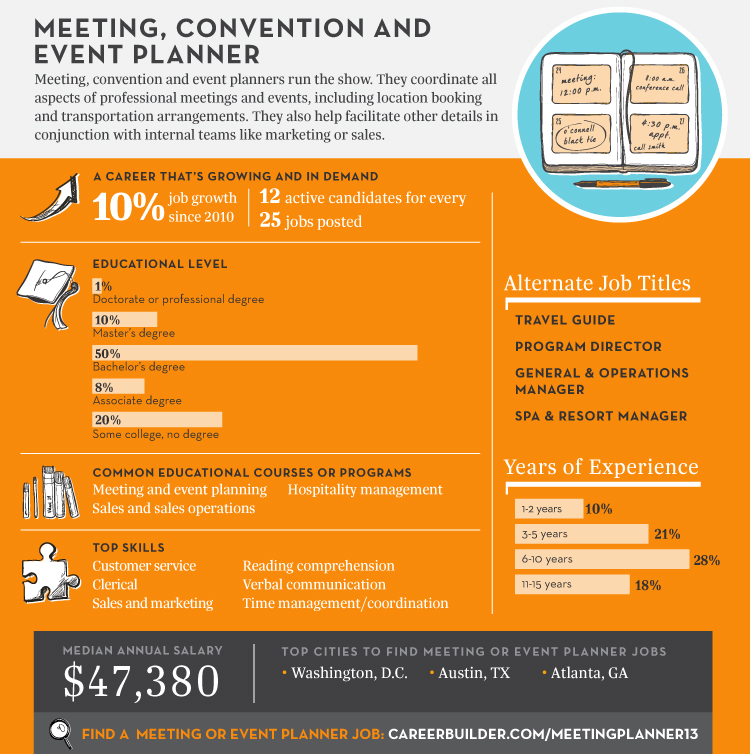 careers best jobs meeting convention event planner