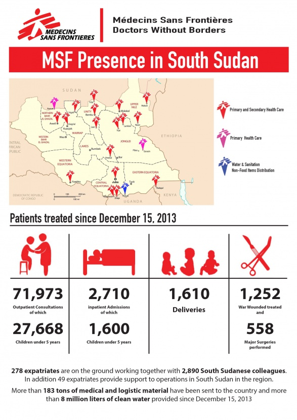 Msfca Some Statistics About The Organizations Work In South Sudan