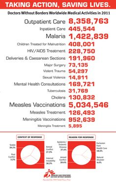 Some Numbers From 2011 Showing The Medical Activity Of Doctors Without Borders