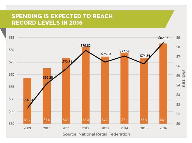orange is the new green halloween 2016 retail infographic