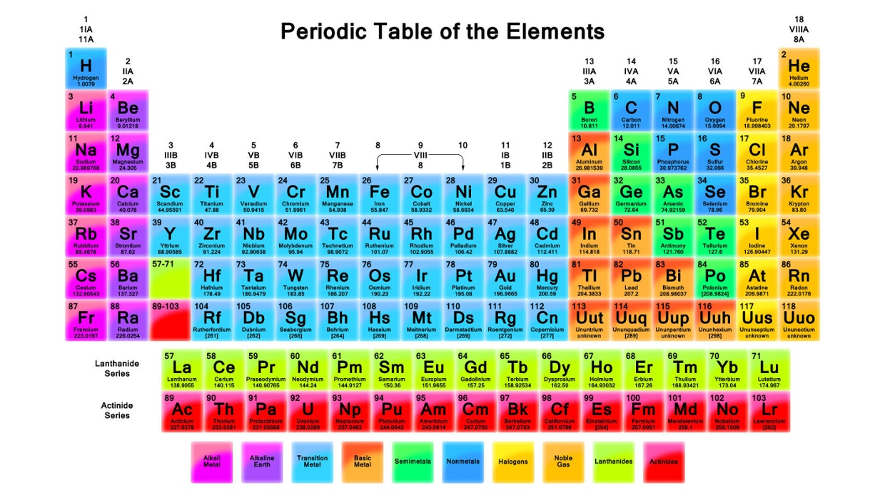The periodic table is a tablechart of the chemical eleme thinglink 5 years ago 5749 urtaz Image collections