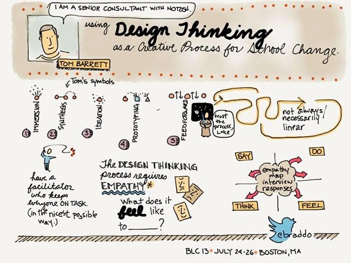 #BLC13 - NoTosh Design Thinking Workshop