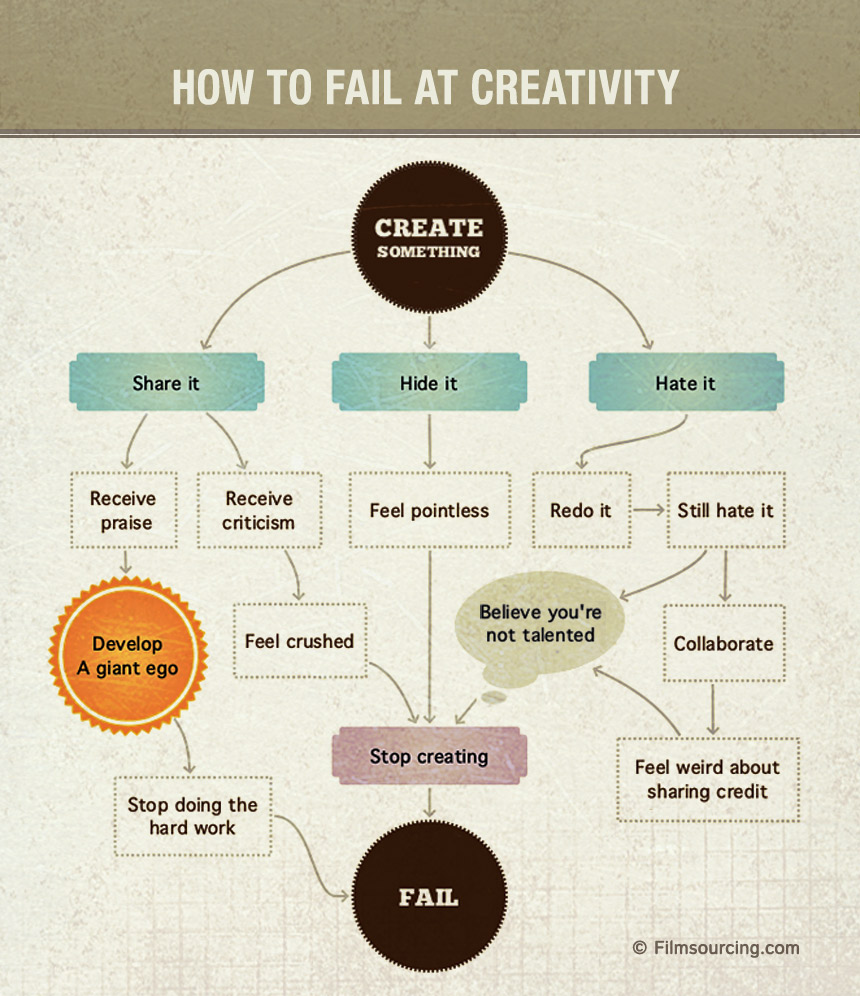 How to become a creative writer
