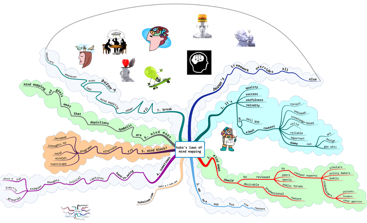 Huba's Laws of Mind Mapping (with Annotations)
